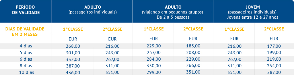 Eurail 2 Países - Select Passes (Alemanha e Áustria)