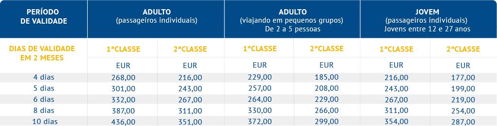 Eurail 2 Países - Select Passes (Alemanha e República Tcheca)